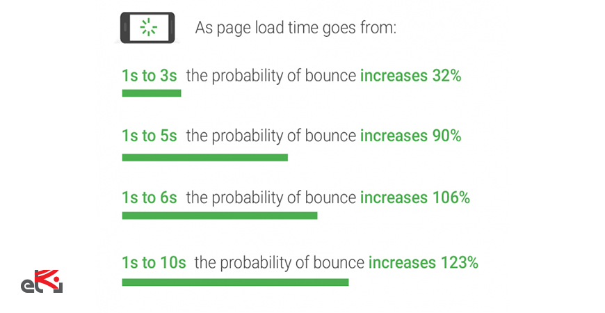 افزایش سرعت سایت-ای نگاه