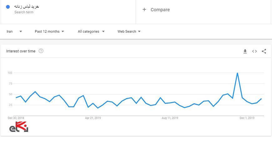 ابزار کلمه کلیدی google trends