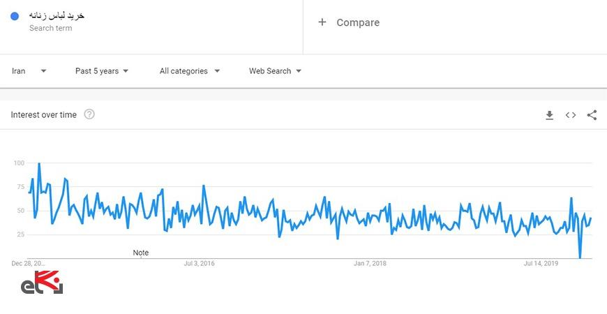 ابزار کلمه کلیدی گوگل ترندز