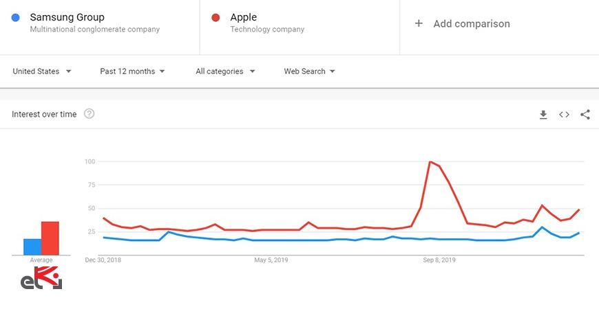 مقایسه در گوگل ترندز