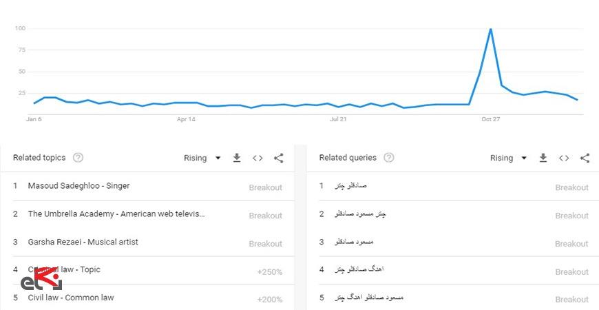 تشخیص کلمه کلیدی با google trends